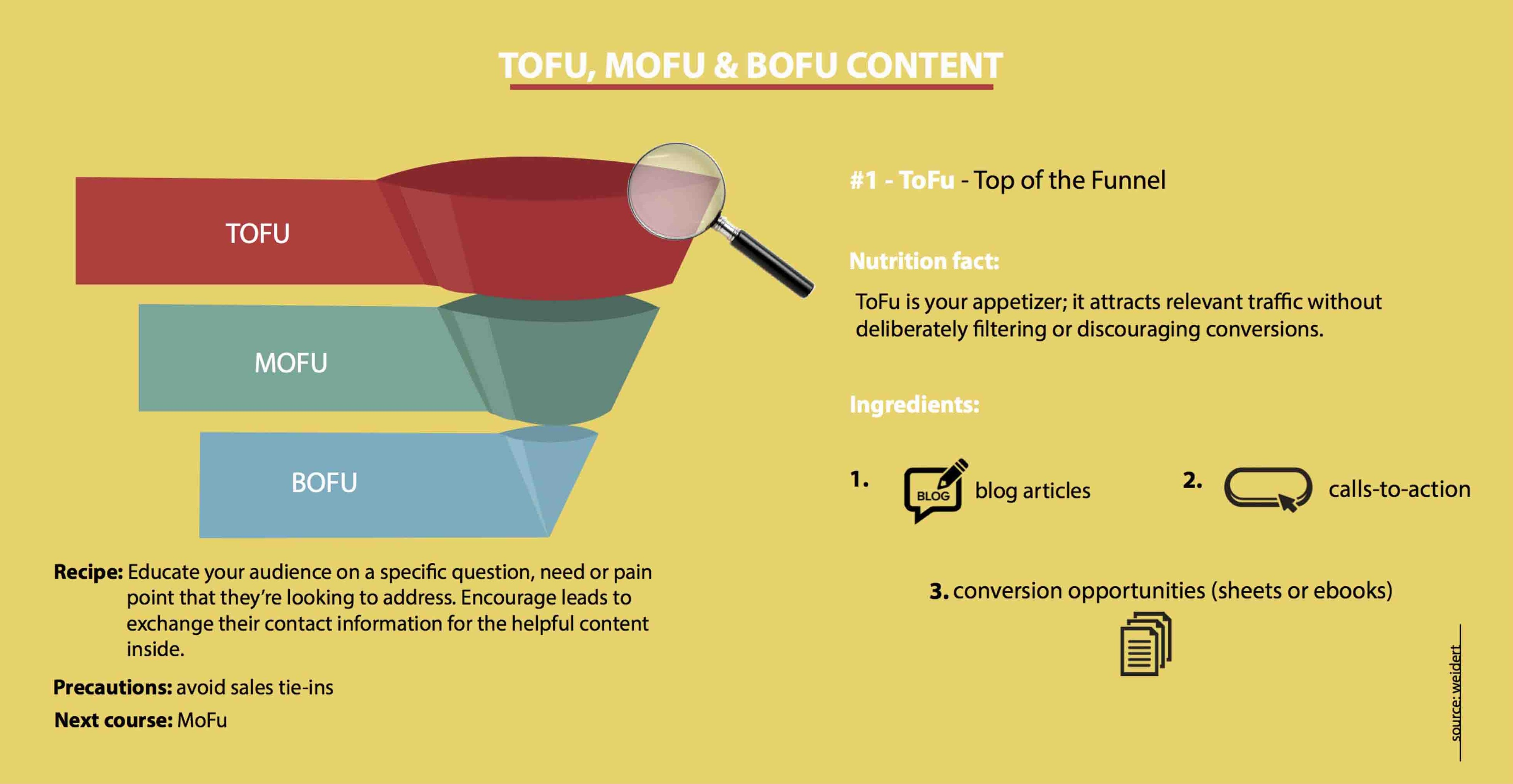 TOFU, MOFU, BOFU Content For Lead Generation